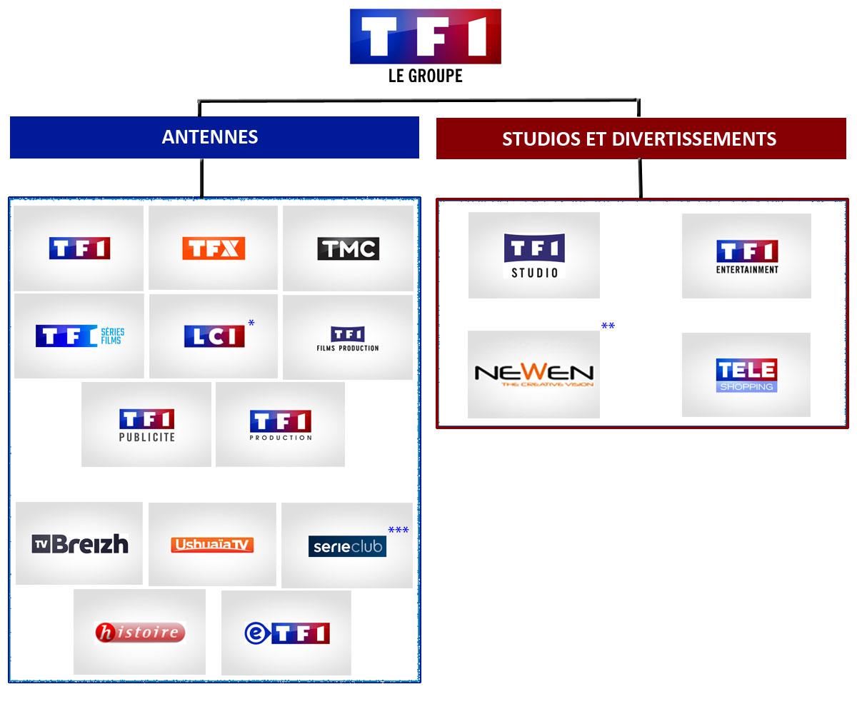 tf1 le groupe organisation et activit s antennes contenus services. Black Bedroom Furniture Sets. Home Design Ideas